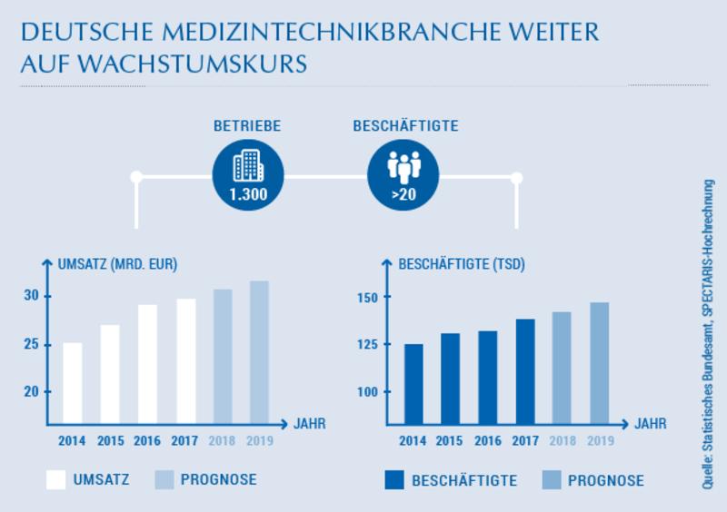 Berlin überschritt den Haushalt 2013 um knapp eine halbe Milliarde Euro